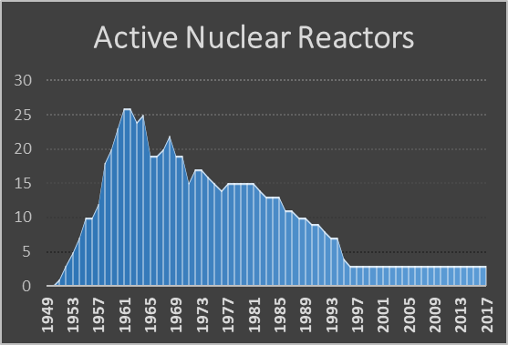 Idaho Falls Active Nuclear Reactors