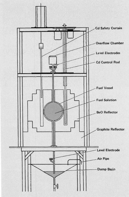 A diagram of the LOPO reactor design