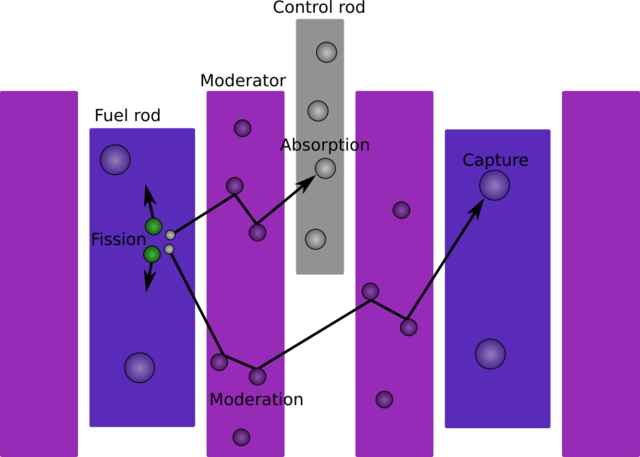 Diagram of a nuclear reactor, showing the role of the moderator
