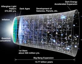 A model of the Big Bang expansion.
