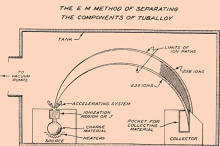 Diagram of electromagnetic separation of uranium isotopes.