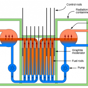 RBMK Reactor Schematic. Image by Fireice (Own work) [CC BY-SA 3.0 (http://creativecommons.org/licenses/by-sa/3.0)], via Wikimedia Commons